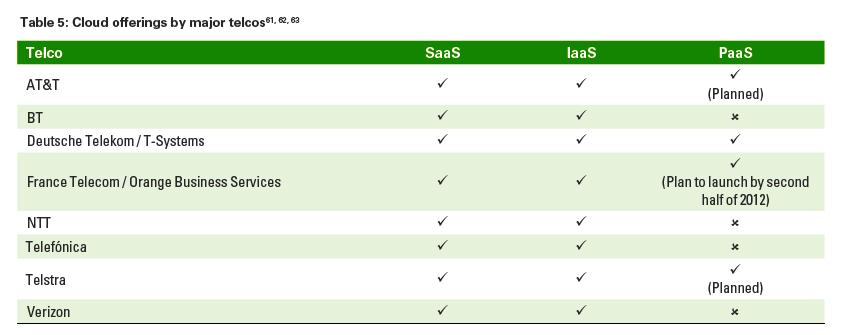 kpmg-telco-cloud-offers